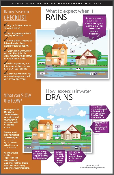 infographic explaining drainage and flood protection in South Florida