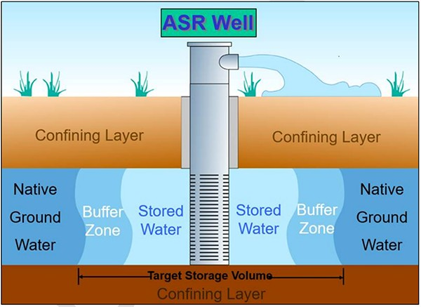 diagram of asr well