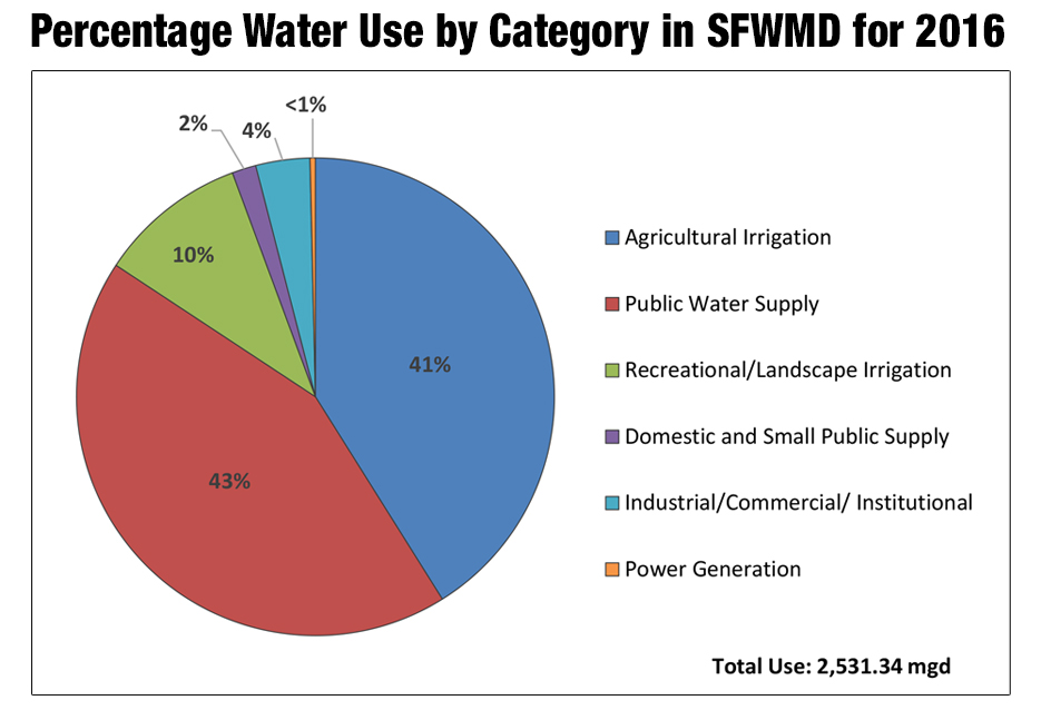 Percentage Water Use by Category in SFWMD for 2016