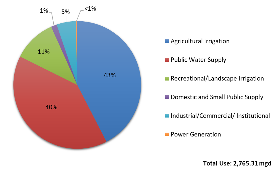 Percentage Water Use by Category in SFWMD for 2018