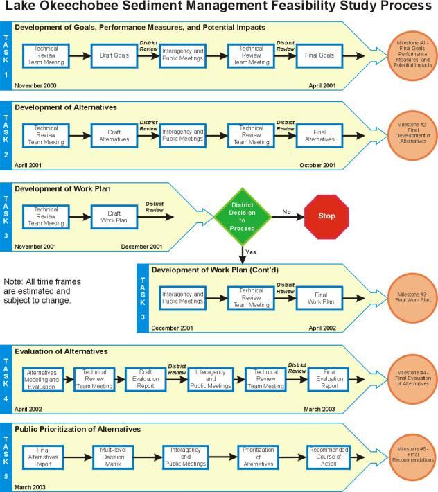 Lake Okeechobee Sediment Management Feasibility Study Process Flow